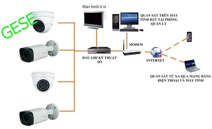 giải pháp camera analog