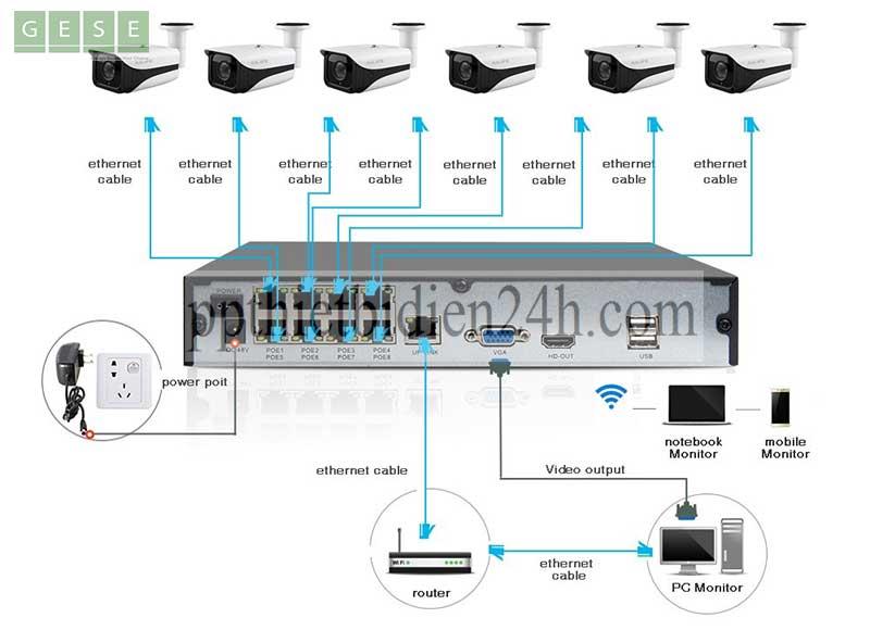Camera-IP-POE-kết-hợp-với-đầu-ghi-hình-NVR-IP-POE